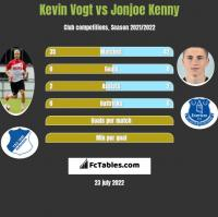 Kevin Vogt vs Jonjoe Kenny h2h player stats