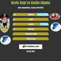 Kevin Vogt vs Kasim Adams h2h player stats