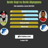 Kevin Vogt vs Kevin Akpoguma h2h player stats
