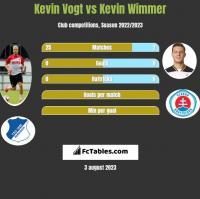 Kevin Vogt vs Kevin Wimmer h2h player stats