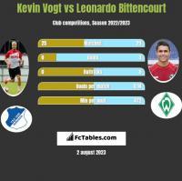 Kevin Vogt vs Leonardo Bittencourt h2h player stats