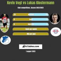 Kevin Vogt vs Lukas Klostermann h2h player stats