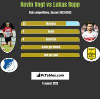 Kevin Vogt vs Lukas Rupp h2h player stats