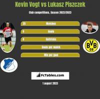 Kevin Vogt vs Lukasz Piszczek h2h player stats