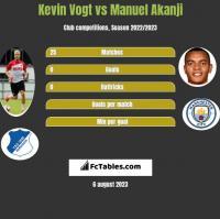 Kevin Vogt vs Manuel Akanji h2h player stats