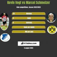 Kevin Vogt vs Marcel Schmelzer h2h player stats