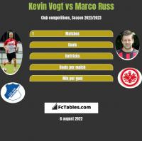 Kevin Vogt vs Marco Russ h2h player stats
