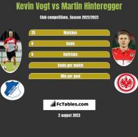 Kevin Vogt vs Martin Hinteregger h2h player stats