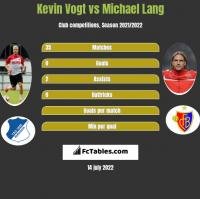 Kevin Vogt vs Michael Lang h2h player stats