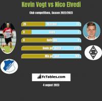 Kevin Vogt vs Nico Elvedi h2h player stats