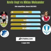 Kevin Vogt vs Niklas Moisander h2h player stats