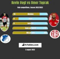 Kevin Vogt vs Omer Toprak h2h player stats