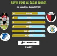 Kevin Vogt vs Oscar Wendt h2h player stats