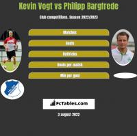 Kevin Vogt vs Philipp Bargfrede h2h player stats