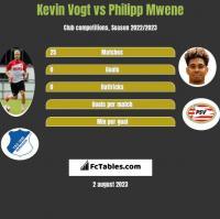 Kevin Vogt vs Philipp Mwene h2h player stats
