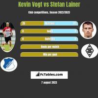 Kevin Vogt vs Stefan Lainer h2h player stats