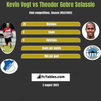 Kevin Vogt vs Theodor Gebre Selassie h2h player stats