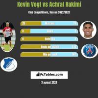 Kevin Vogt vs Achraf Hakimi h2h player stats