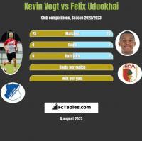 Kevin Vogt vs Felix Uduokhai h2h player stats