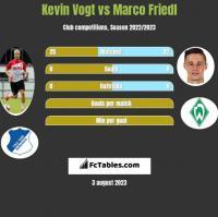 Kevin Vogt vs Marco Friedl h2h player stats