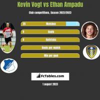 Kevin Vogt vs Ethan Ampadu h2h player stats