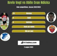 Kevin Vogt vs Obite Evan Ndicka h2h player stats