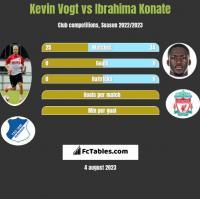Kevin Vogt vs Ibrahima Konate h2h player stats