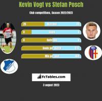 Kevin Vogt vs Stefan Posch h2h player stats