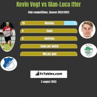 Kevin Vogt vs Gian-Luca Itter h2h player stats