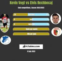 Kevin Vogt vs Elvis Rexhbecaj h2h player stats