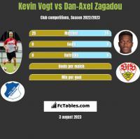 Kevin Vogt vs Dan-Axel Zagadou h2h player stats
