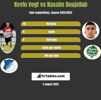 Kevin Vogt vs Nassim Boujellab h2h player stats
