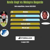 Kevin Vogt vs Melayro Bogarde h2h player stats