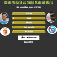 Kevin Volland vs Abdul Majeed Waris h2h player stats