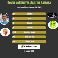 Kevin Volland vs Acoran Barrera h2h player stats