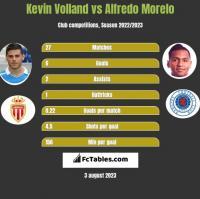 Kevin Volland vs Alfredo Morelo h2h player stats