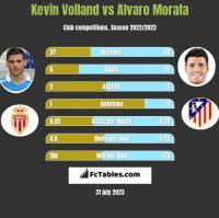 Kevin Volland vs Alvaro Morata h2h player stats