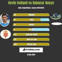 Kevin Volland vs Babacar Gueye h2h player stats