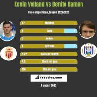 Kevin Volland vs Benito Raman h2h player stats