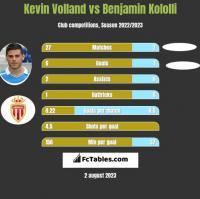 Kevin Volland vs Benjamin Kololli h2h player stats