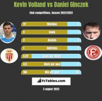 Kevin Volland vs Daniel Ginczek h2h player stats