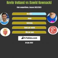 Kevin Volland vs Dawid Kownacki h2h player stats