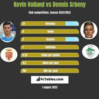 Kevin Volland vs Dennis Srbeny h2h player stats