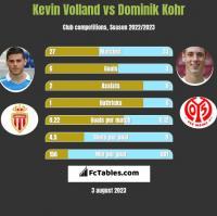Kevin Volland vs Dominik Kohr h2h player stats