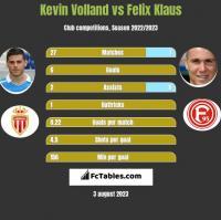 Kevin Volland vs Felix Klaus h2h player stats