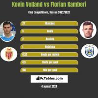 Kevin Volland vs Florian Kamberi h2h player stats