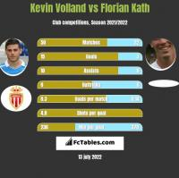 Kevin Volland vs Florian Kath h2h player stats