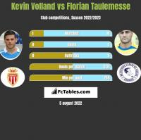 Kevin Volland vs Florian Taulemesse h2h player stats