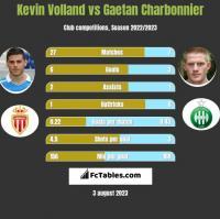 Kevin Volland vs Gaetan Charbonnier h2h player stats
