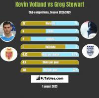 Kevin Volland vs Greg Stewart h2h player stats